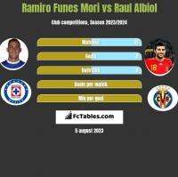 Ramiro Funes Mori vs Raul Albiol h2h player stats