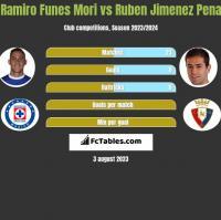 Ramiro Funes Mori vs Ruben Jimenez Pena h2h player stats