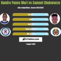 Ramiro Funes Mori vs Samuel Chukwueze h2h player stats