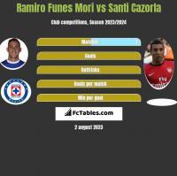 Ramiro Funes Mori vs Santi Cazorla h2h player stats