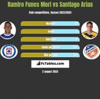 Ramiro Funes Mori vs Santiago Arias h2h player stats