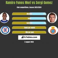 Ramiro Funes Mori vs Sergi Gomez h2h player stats