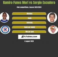 Ramiro Funes Mori vs Sergio Escudero h2h player stats