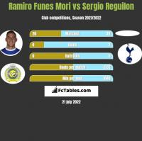 Ramiro Funes Mori vs Sergio Reguilon h2h player stats