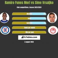 Ramiro Funes Mori vs Sime Vrsaljko h2h player stats