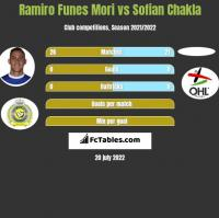 Ramiro Funes Mori vs Sofian Chakla h2h player stats