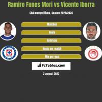 Ramiro Funes Mori vs Vicente Iborra h2h player stats