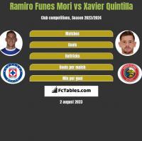 Ramiro Funes Mori vs Xavier Quintilla h2h player stats