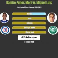 Ramiro Funes Mori vs Miguel Luis h2h player stats