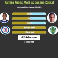 Ramiro Funes Mori vs Jovane Cabral h2h player stats