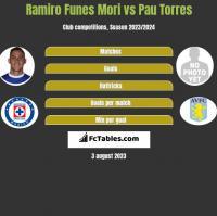Ramiro Funes Mori vs Pau Torres h2h player stats