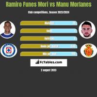 Ramiro Funes Mori vs Manu Morlanes h2h player stats