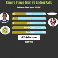 Ramiro Funes Mori vs Andrei Ratiu h2h player stats
