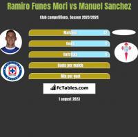 Ramiro Funes Mori vs Manuel Sanchez h2h player stats
