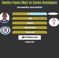 Ramiro Funes Mori vs Carlos Dominguez h2h player stats