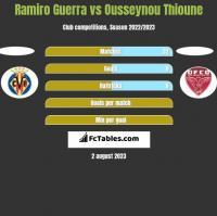 Ramiro Guerra vs Ousseynou Thioune h2h player stats
