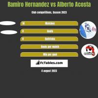 Ramiro Hernandez vs Alberto Acosta h2h player stats