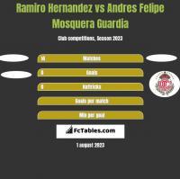 Ramiro Hernandez vs Andres Felipe Mosquera Guardia h2h player stats