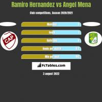 Ramiro Hernandez vs Angel Mena h2h player stats
