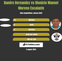 Ramiro Hernandez vs Dionicio Manuel Moreno Escalante h2h player stats