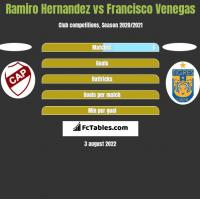 Ramiro Hernandez vs Francisco Venegas h2h player stats