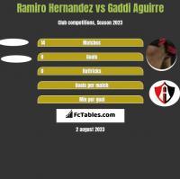 Ramiro Hernandez vs Gaddi Aguirre h2h player stats