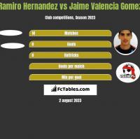 Ramiro Hernandez vs Jaime Valencia Gomez h2h player stats