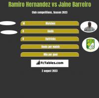 Ramiro Hernandez vs Jaine Barreiro h2h player stats