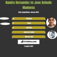 Ramiro Hernandez vs Jose Antonio Maduena h2h player stats