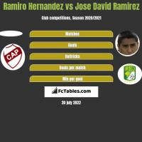 Ramiro Hernandez vs Jose David Ramirez h2h player stats
