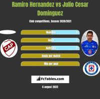 Ramiro Hernandez vs Julio Cesar Dominguez h2h player stats