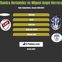Ramiro Hernandez vs Miguel Angel Herrera h2h player stats