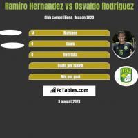 Ramiro Hernandez vs Osvaldo Rodriguez h2h player stats