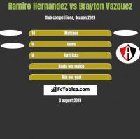 Ramiro Hernandez vs Brayton Vazquez h2h player stats