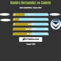 Ramiro Hernandez vs Cadete h2h player stats