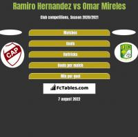 Ramiro Hernandez vs Omar Mireles h2h player stats