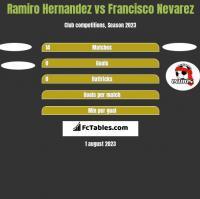 Ramiro Hernandez vs Francisco Nevarez h2h player stats