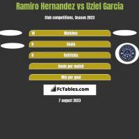 Ramiro Hernandez vs Uziel Garcia h2h player stats