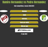 Ramiro Hernandez vs Pedro Hernandez h2h player stats