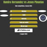 Ramiro Hernandez vs Jesus Pinuelas h2h player stats