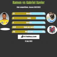 Ramon vs Gabriel Xavier h2h player stats