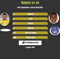 Ramon vs Jo h2h player stats
