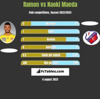 Ramon vs Naoki Maeda h2h player stats
