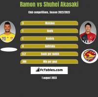 Ramon vs Shuhei Akasaki h2h player stats