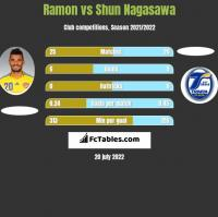 Ramon vs Shun Nagasawa h2h player stats