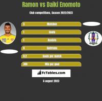 Ramon vs Daiki Enomoto h2h player stats