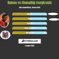 Ramon vs Chanathip Songkrasin h2h player stats
