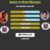 Ramon vs Hiroki Miyazawa h2h player stats