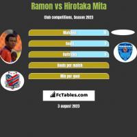 Ramon vs Hirotaka Mita h2h player stats