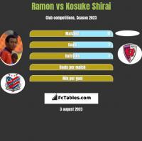 Ramon vs Kosuke Shirai h2h player stats